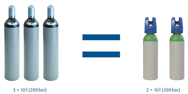 Graphic showing comparision between 3 x 10L cylinders at 200bar vs 2 x 10L MOBI cylinders at 300bar, i.e., two 10l MOBI cylinders hold the same amount of gas as three 10l 200 bar cylinders. (German Swiss for PanGas)